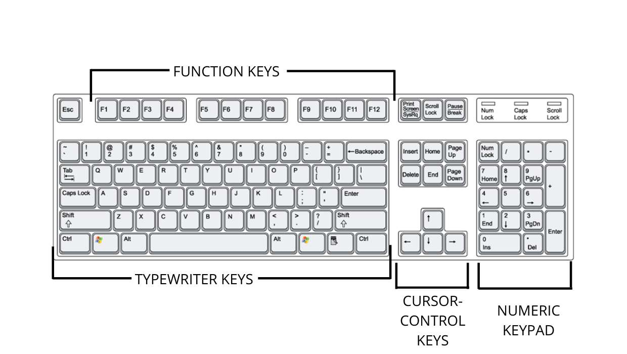 Basic PC Keyboard Layout